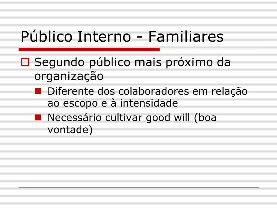 Público Interno - Familiares Segundo público mais próximo da organização Diferente dos colaboradores em relação ao escopo e à intensidade Necessário c
