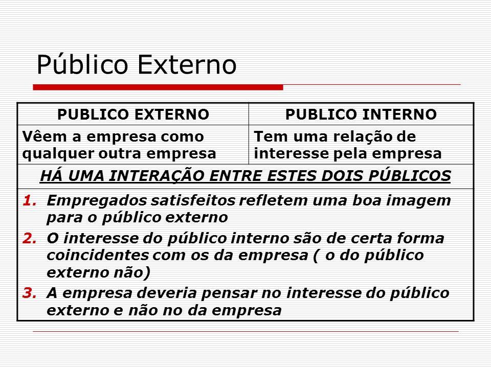 Público Externo PUBLICO EXTERNOPUBLICO INTERNO Vêem a empresa como qualquer outra empresa Tem uma relação de interesse pela empresa HÁ UMA INTERAÇÃO E