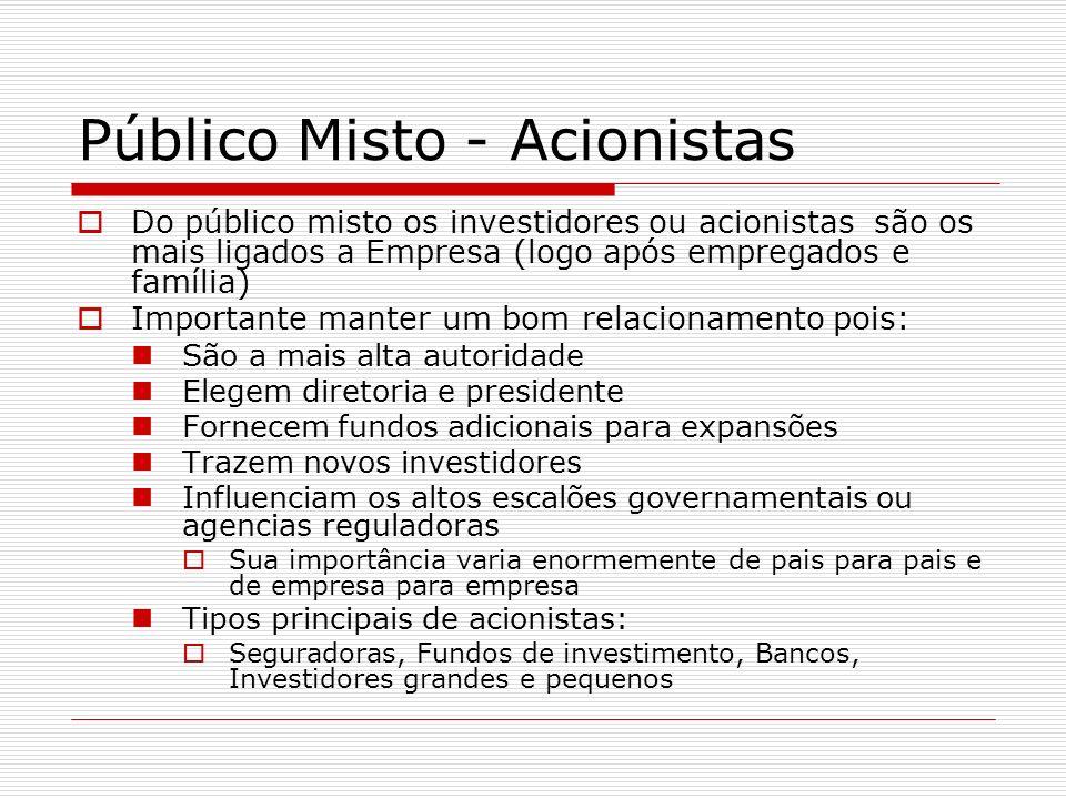 Público Misto - Acionistas Do público misto os investidores ou acionistas são os mais ligados a Empresa (logo após empregados e família) Importante ma