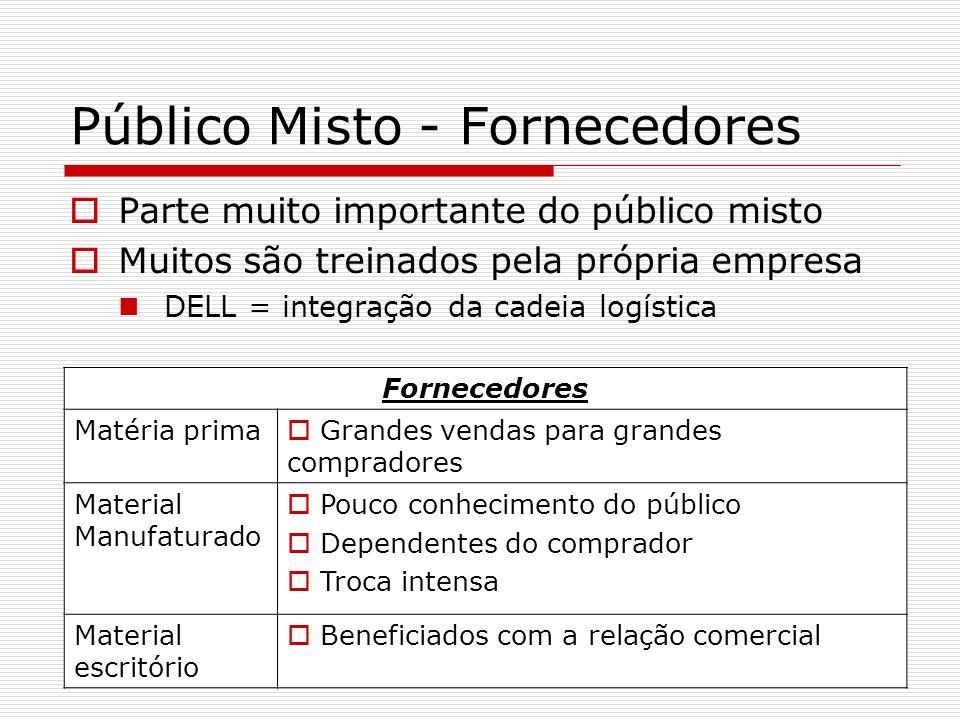 Público Misto - Fornecedores Parte muito importante do público misto Muitos são treinados pela própria empresa DELL = integração da cadeia logística F