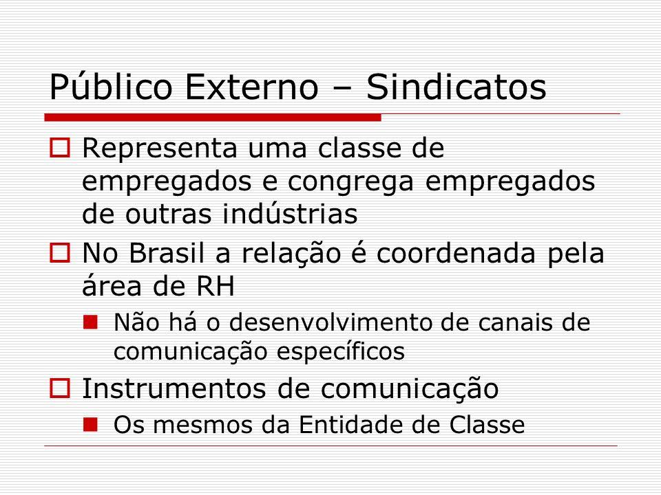 Público Externo – Sindicatos Representa uma classe de empregados e congrega empregados de outras indústrias No Brasil a relação é coordenada pela área