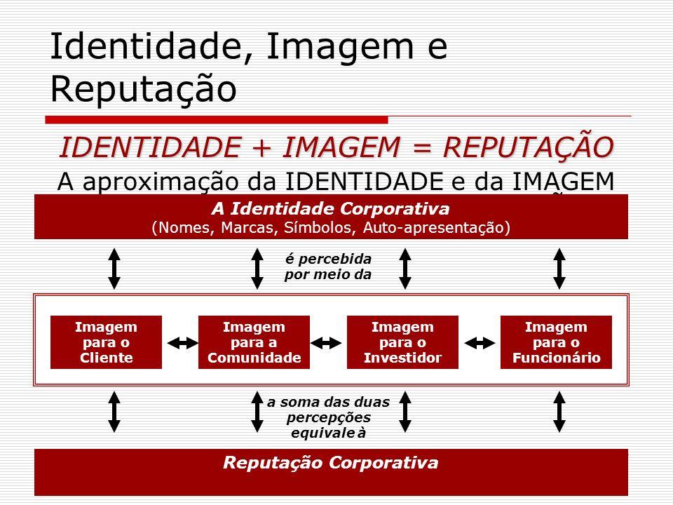 Identidade, Imagem e Reputação IDENTIDADE + IMAGEM = REPUTAÇÃO A aproximação da IDENTIDADE e da IMAGEM auxiliam a construção da REPUTAÇÃO A Identidade