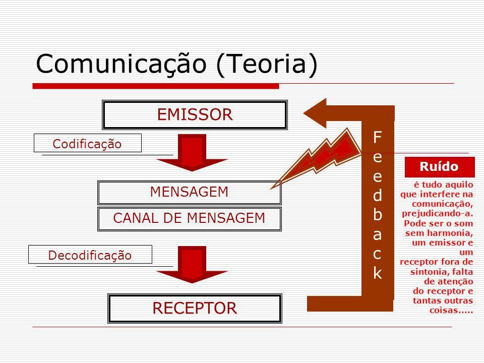 Comunicação (Teoria) EMISSOR RECEPTOR CANAL DE MENSAGEM MENSAGEM Codificação Decodificação FeedbackFeedback Ruído é tudo aquilo que interfere na comun