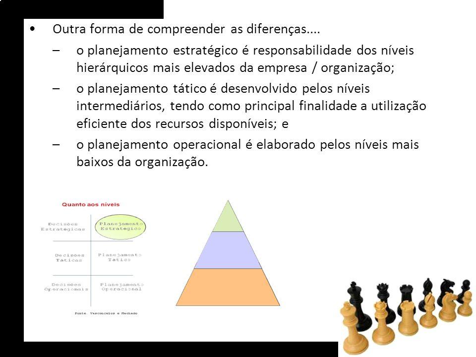 Outra forma de compreender as diferenças.... –o planejamento estratégico é responsabilidade dos níveis hierárquicos mais elevados da empresa / organiz