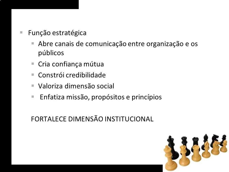 Função estratégica Abre canais de comunicação entre organização e os públicos Cria confiança mútua Constrói credibilidade Valoriza dimensão social Enf