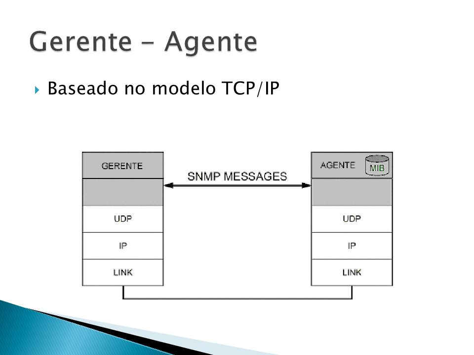 Baseado no modelo TCP/IP