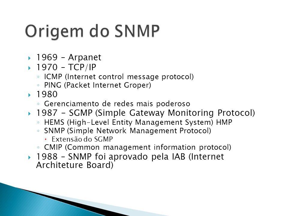 1969 – Arpanet 1970 – TCP/IP ICMP (Internet control message protocol) PING (Packet Internet Groper) 1980 Gerenciamento de redes mais poderoso 1987 - S