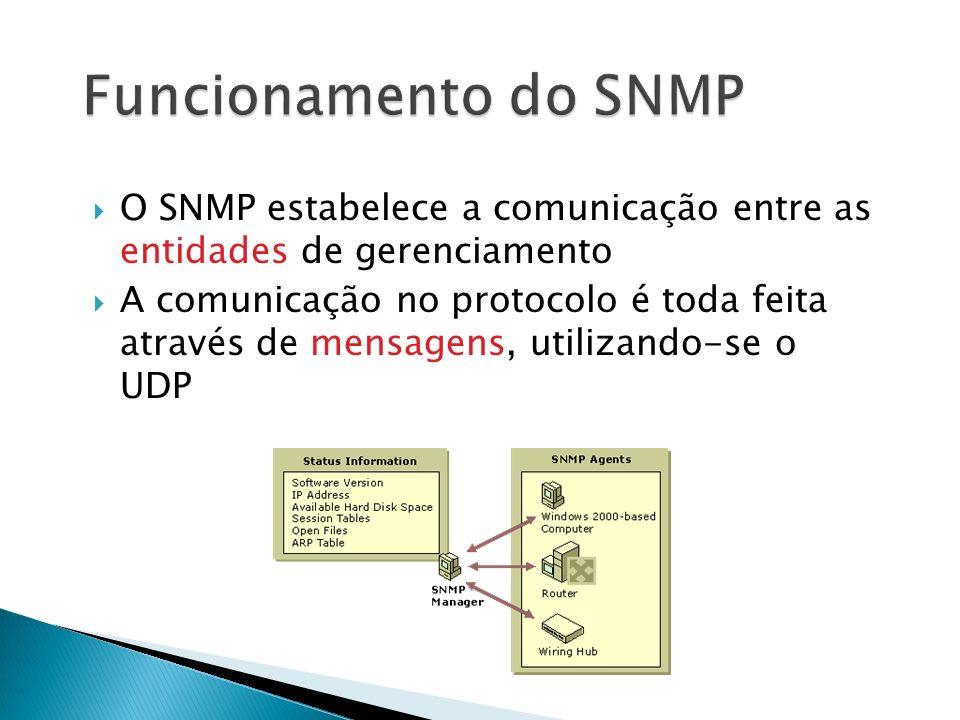 O SNMP estabelece a comunicação entre as entidades de gerenciamento A comunicação no protocolo é toda feita através de mensagens, utilizando-se o UDP