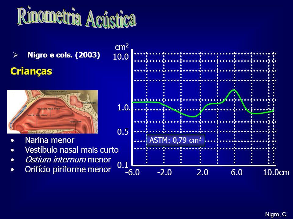 Nigro, C. -6.0 -2.0 2.0 6.0 10.0cm cm 2 10.0 1.0 0.5 0.1 Crianças Narina menor Vestíbulo nasal mais curto Ostium internum menor Orifício piriforme men