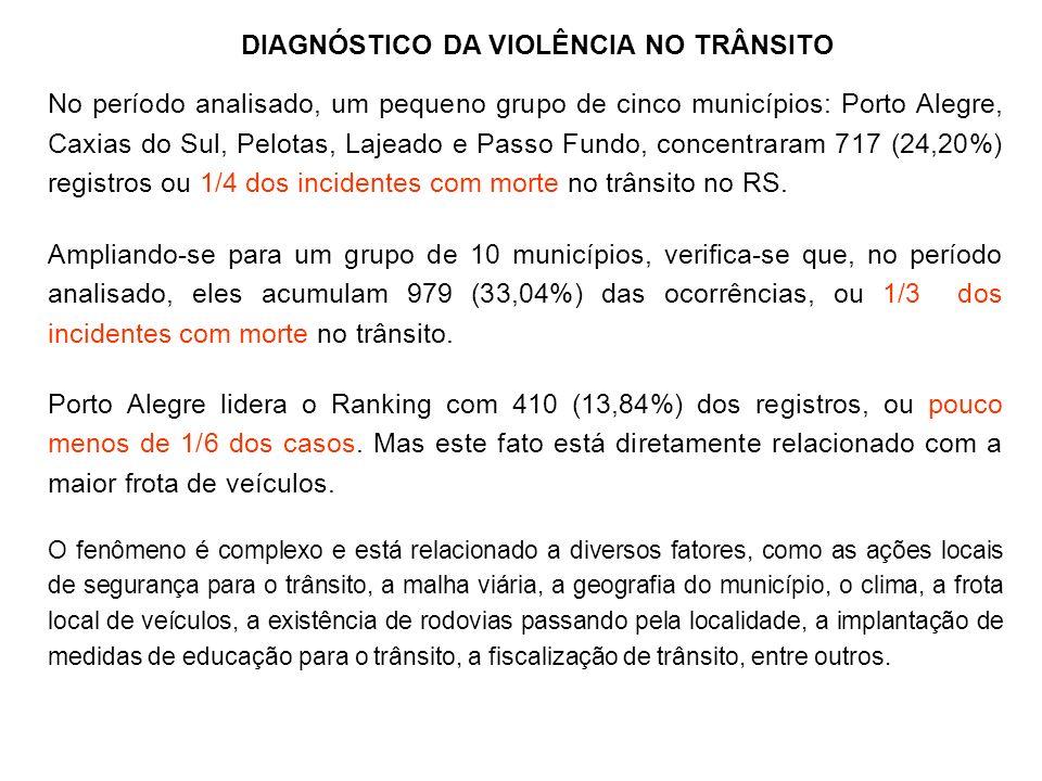 No período analisado, um pequeno grupo de cinco municípios: Porto Alegre, Caxias do Sul, Pelotas, Lajeado e Passo Fundo, concentraram 717 (24,20%) reg