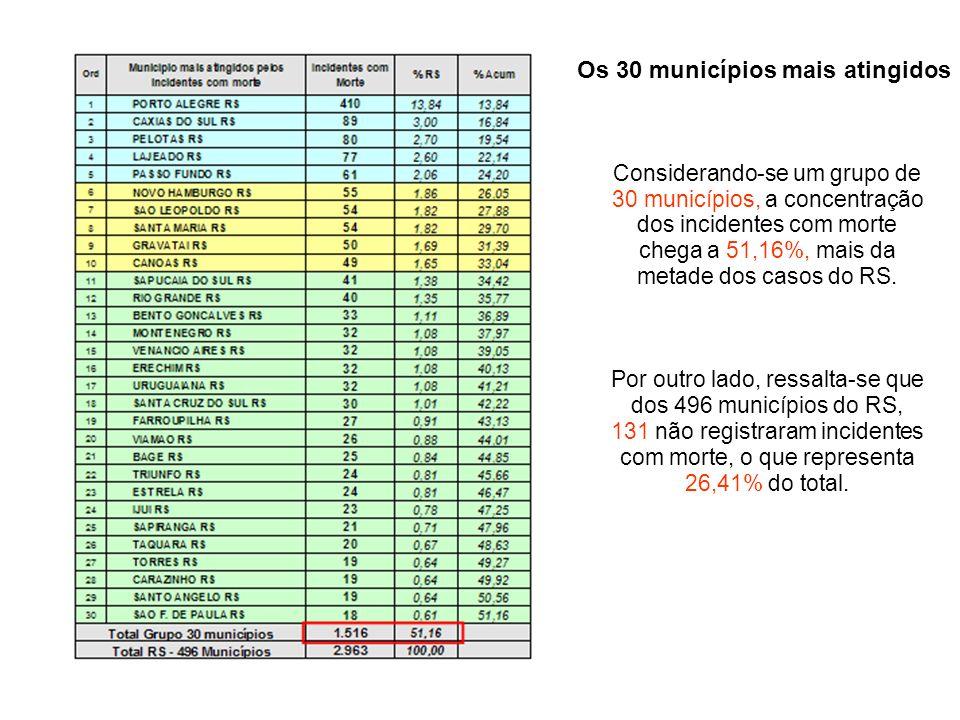 Considerando-se um grupo de 30 municípios, a concentração dos incidentes com morte chega a 51,16%, mais da metade dos casos do RS. Por outro lado, res
