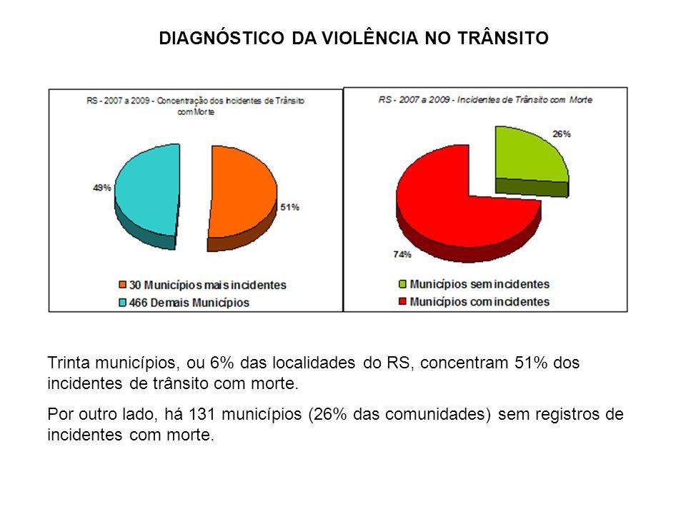 Trinta municípios, ou 6% das localidades do RS, concentram 51% dos incidentes de trânsito com morte. Por outro lado, há 131 municípios (26% das comuni