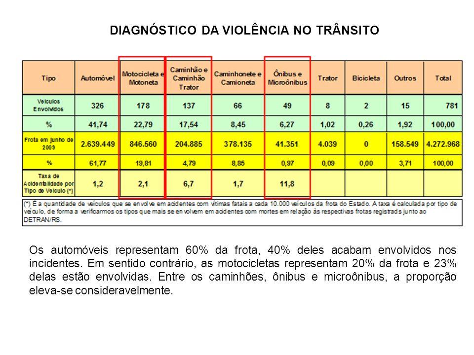 DIAGNÓSTICO DA VIOLÊNCIA NO TRÂNSITO Os automóveis representam 60% da frota, 40% deles acabam envolvidos nos incidentes. Em sentido contrário, as moto
