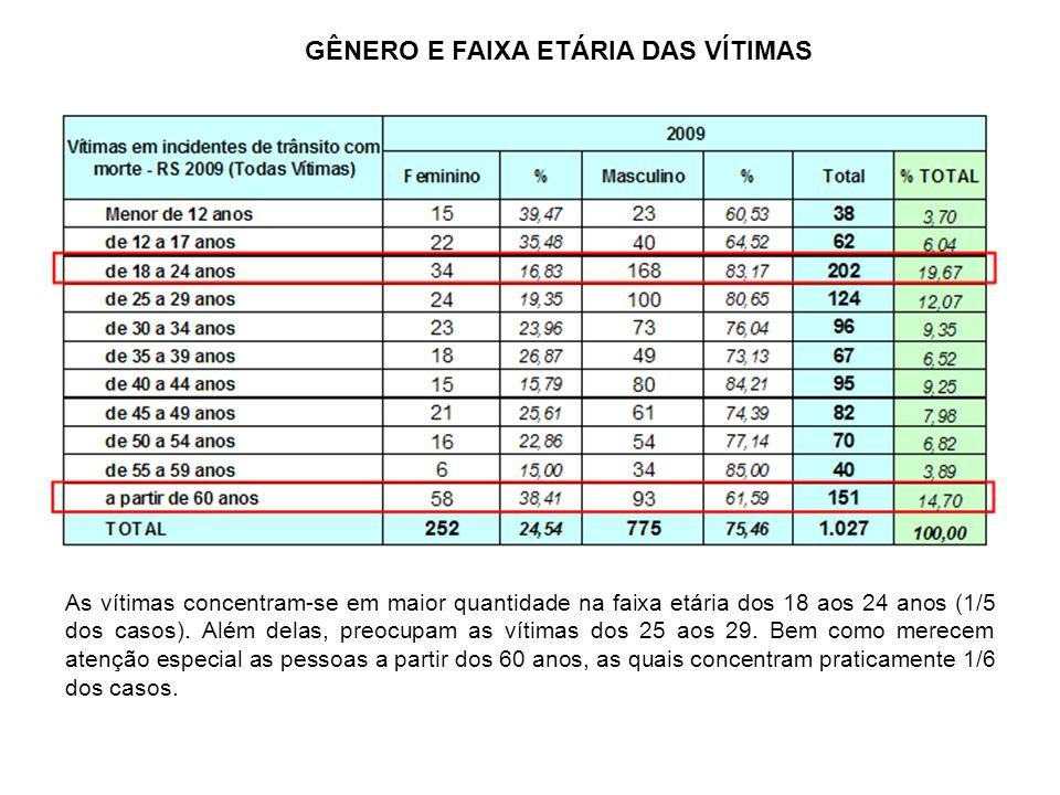 GÊNERO E FAIXA ETÁRIA DAS VÍTIMAS As vítimas concentram-se em maior quantidade na faixa etária dos 18 aos 24 anos (1/5 dos casos). Além delas, preocup