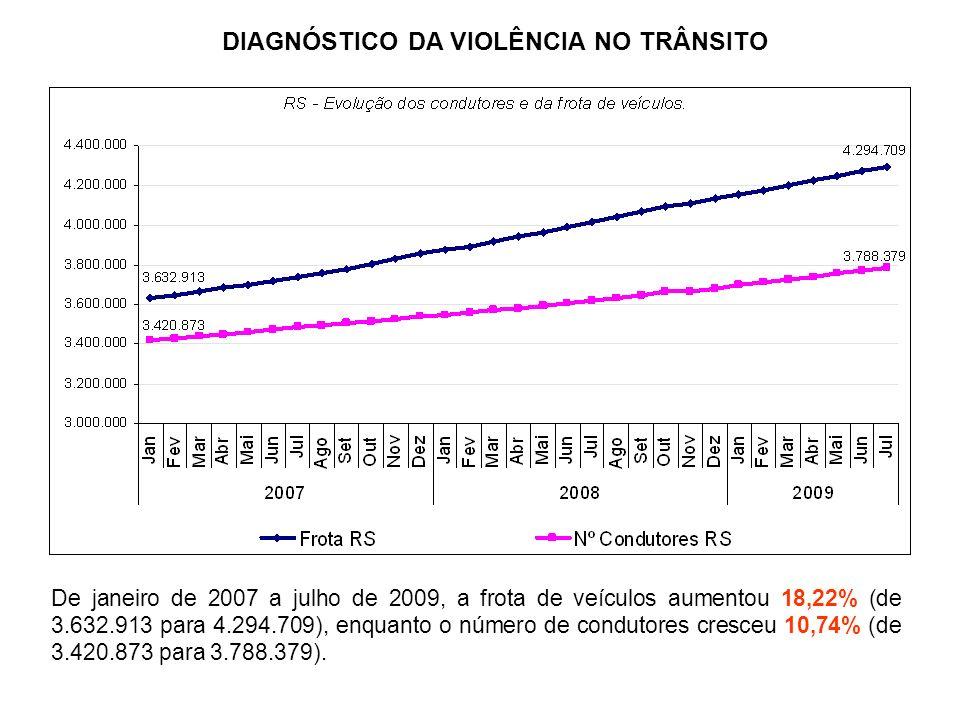 De janeiro de 2007 a julho de 2009, a frota de veículos aumentou 18,22% (de 3.632.913 para 4.294.709), enquanto o número de condutores cresceu 10,74%