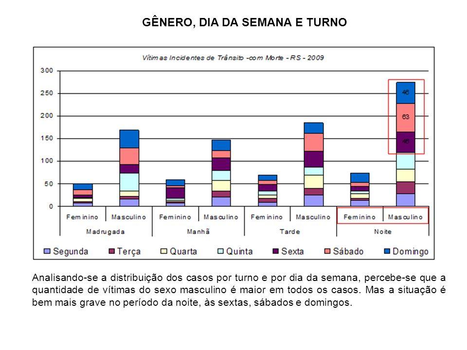 GÊNERO, DIA DA SEMANA E TURNO Analisando-se a distribuição dos casos por turno e por dia da semana, percebe-se que a quantidade de vítimas do sexo mas