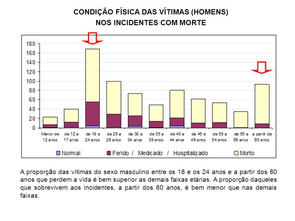 CONDIÇÃO FÍSICA DAS VÍTIMAS (HOMENS) NOS INCIDENTES COM MORTE A proporção das vítimas do sexo masculino entre os 18 e os 24 anos e a partir dos 60 ano