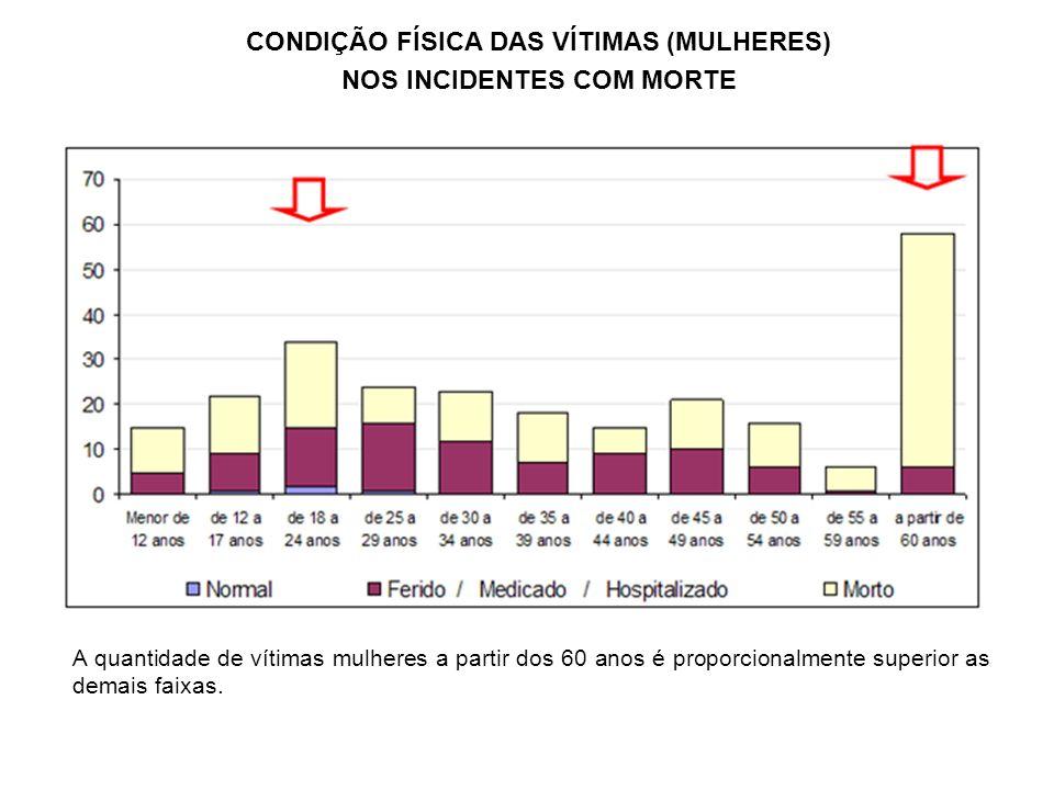 CONDIÇÃO FÍSICA DAS VÍTIMAS (MULHERES) NOS INCIDENTES COM MORTE A quantidade de vítimas mulheres a partir dos 60 anos é proporcionalmente superior as