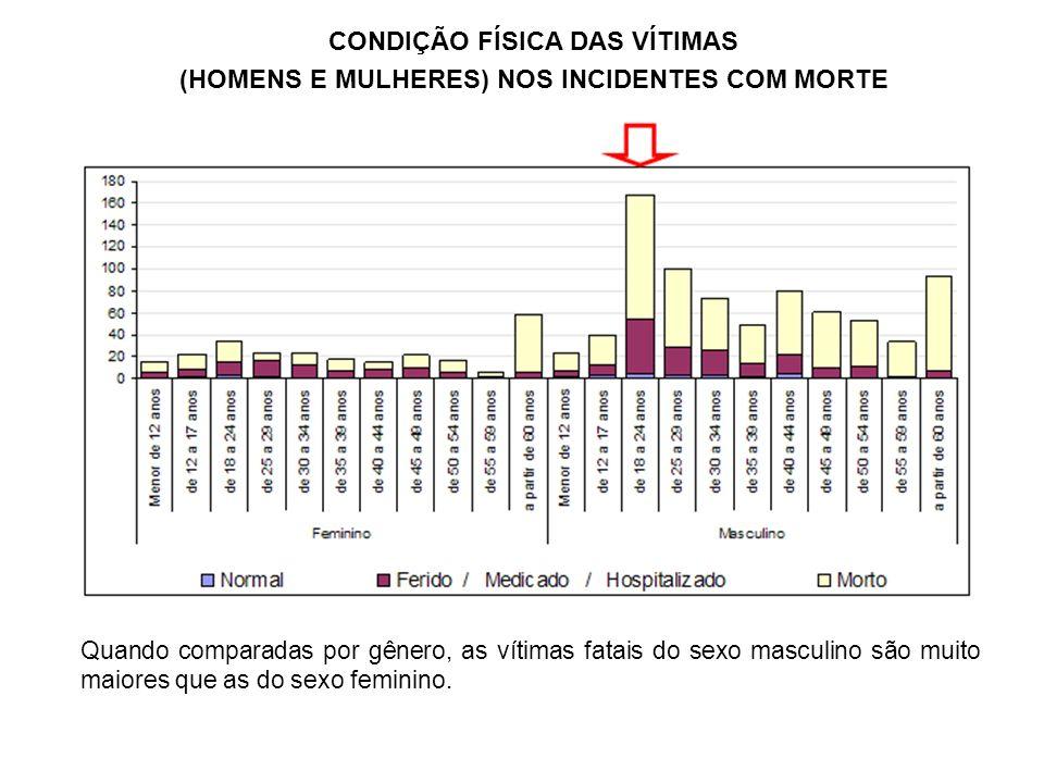 CONDIÇÃO FÍSICA DAS VÍTIMAS (HOMENS E MULHERES) NOS INCIDENTES COM MORTE Quando comparadas por gênero, as vítimas fatais do sexo masculino são muito m