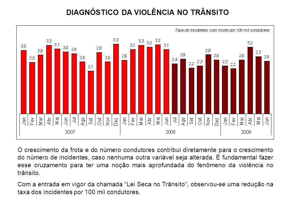 O crescimento da frota e do número condutores contribui diretamente para o crescimento do número de incidentes, caso nenhuma outra variável seja alter