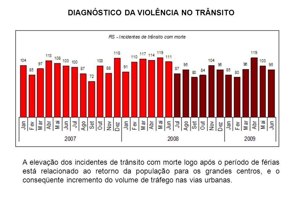A elevação dos incidentes de trânsito com morte logo após o período de férias está relacionado ao retorno da população para os grandes centros, e o co