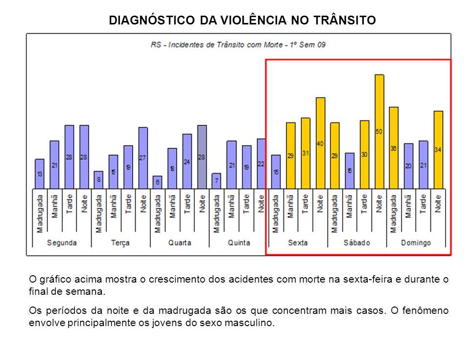 O gráfico acima mostra o crescimento dos acidentes com morte na sexta-feira e durante o final de semana. Os períodos da noite e da madrugada são os qu