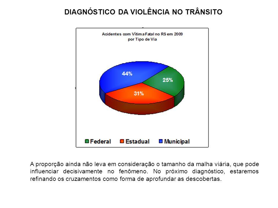 Dados de 2007, 2009 e 1º semestre de 2009 Incidentes de trânsito com morte Rio Grande do Sul