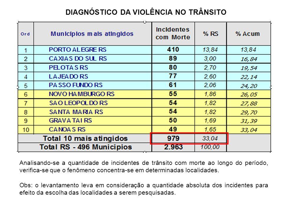 No período analisado, um pequeno grupo de cinco municípios: Porto Alegre, Caxias do Sul, Pelotas, Lajeado e Passo Fundo, concentraram 717 (24,20%) registros ou 1/4 dos incidentes com morte no trânsito no RS.