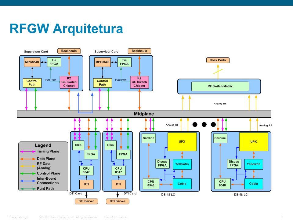 © 2006 Cisco Systems, Inc. All rights reserved.Cisco ConfidentialPresentation_ID 4 RFGW Arquitetura