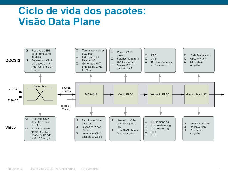 © 2006 Cisco Systems, Inc. All rights reserved.Cisco ConfidentialPresentation_ID 5 Ciclo de vida dos pacotes: Visão Data Plane DOCSIS Video