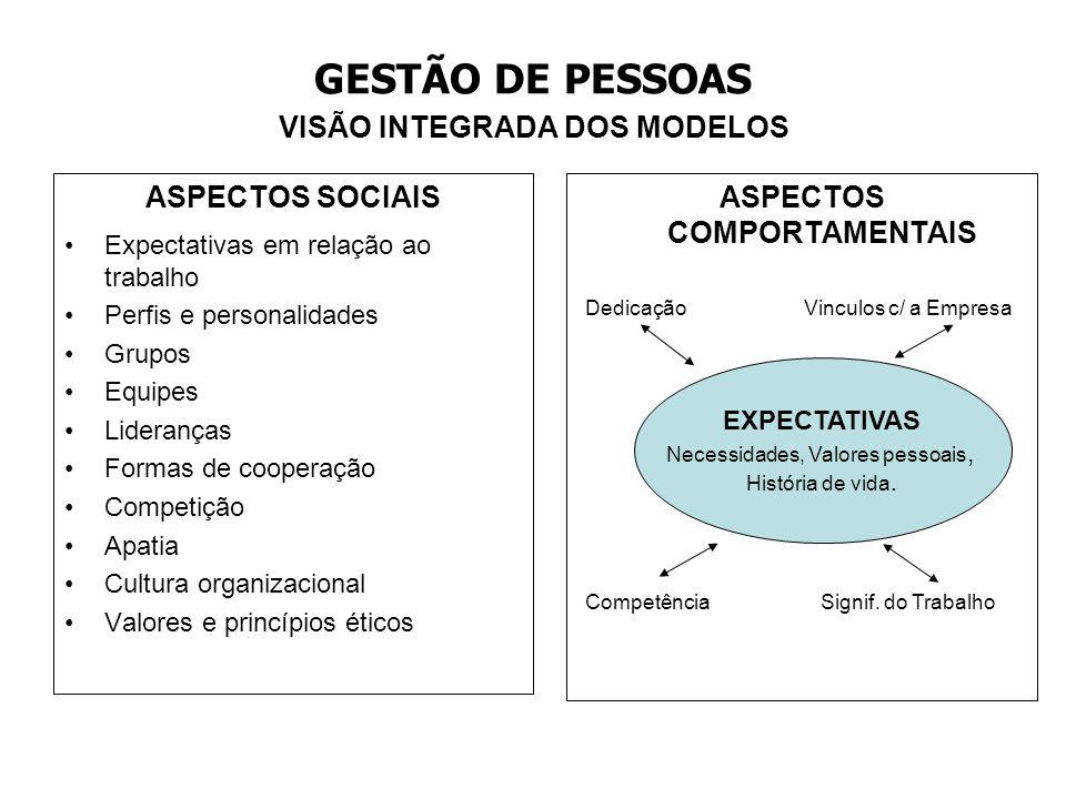 GESTÃO DE PESSOAS VISÃO INTEGRADA DOS MODELOS ASPECTOS SOCIAIS Expectativas em relação ao trabalho Perfis e personalidades Grupos Equipes Lideranças F