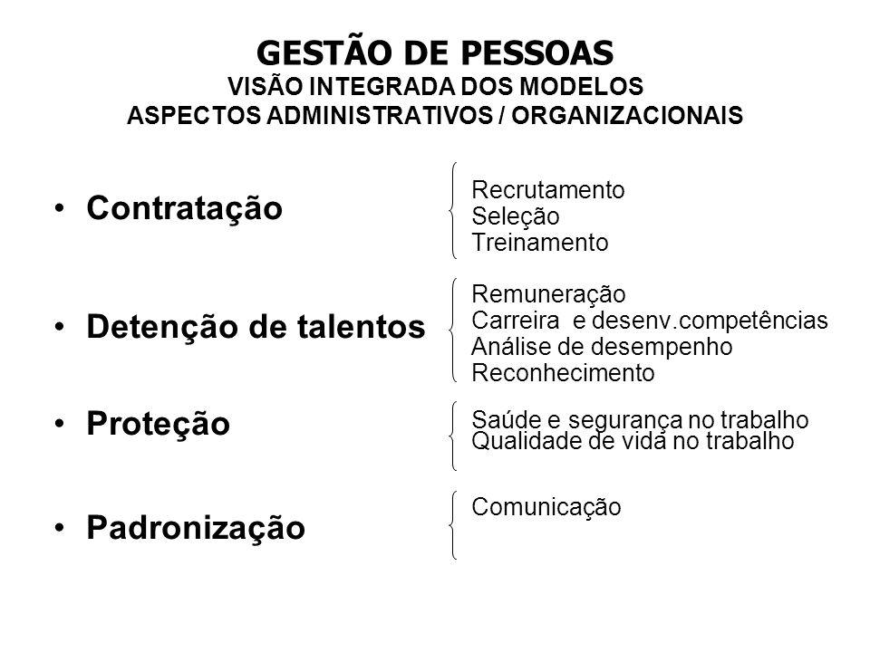 GESTÃO DE PESSOAS VISÃO INTEGRADA DOS MODELOS ASPECTOS ADMINISTRATIVOS / ORGANIZACIONAIS Contratação Detenção de talentos Proteção Padronização Recrut