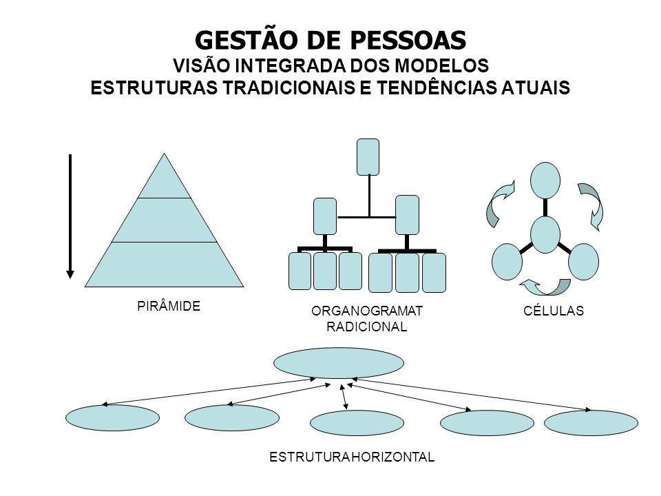 GESTÃO DE PESSOAS VISÃO INTEGRADA DOS MODELOS ESTRUTURAS TRADICIONAIS E TENDÊNCIAS ATUAIS PIRÂMIDE ORGANOGRAMAT RADICIONAL CÉLULAS ESTRUTURA HORIZONTA