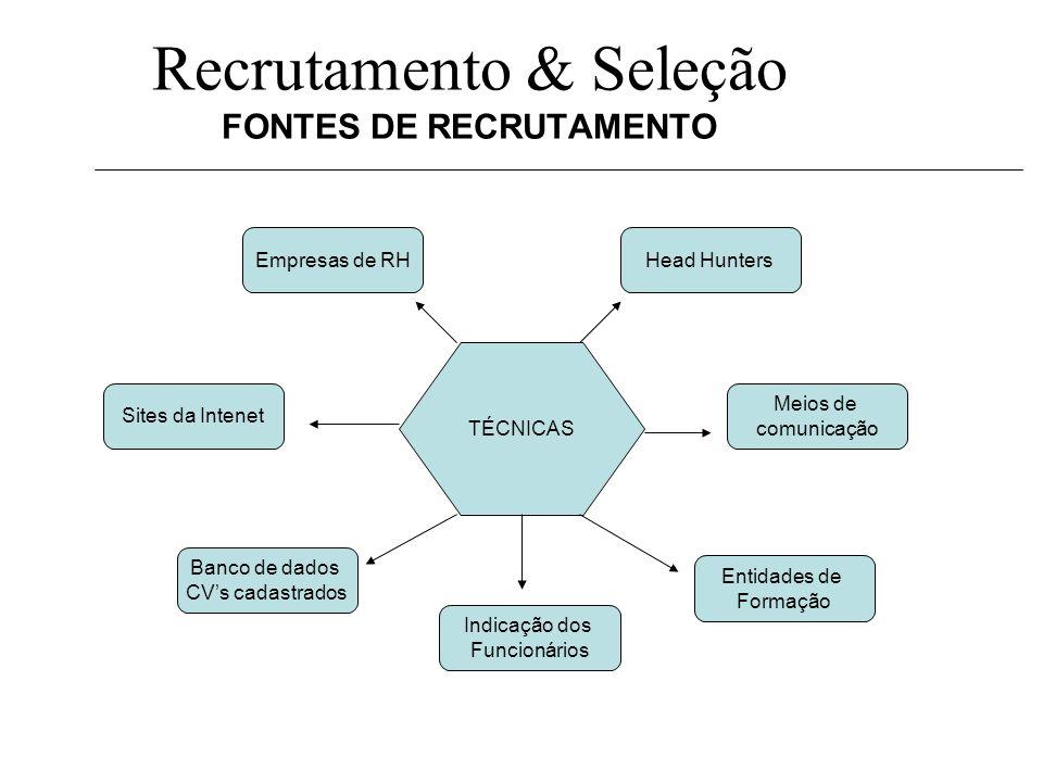 Recrutamento & Seleção FONTES DE RECRUTAMENTO TÉCNICAS Empresas de RH Entidades de Formação Banco de dados CVs cadastrados Head Hunters Meios de comun