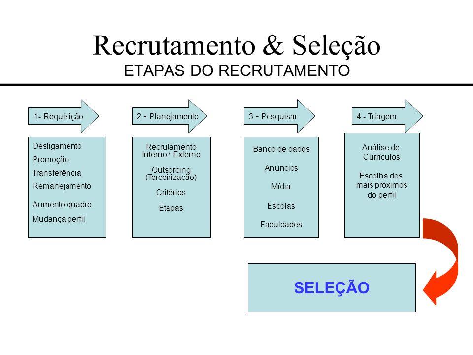Recrutamento & Seleção ETAPAS DO RECRUTAMENTO 1- Requisição4 - Triagem 2 - Planejamento3 - Pesquisar Análise de Currículos Escolha dos mais próximos d