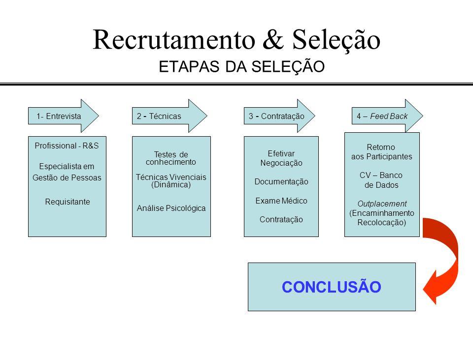 Recrutamento & Seleção ETAPAS DA SELEÇÃO 1- Entrevista4 – Feed Back 2 - Técnicas3 - Contratação Retorno aos Participantes CV – Banco de Dados Outplace