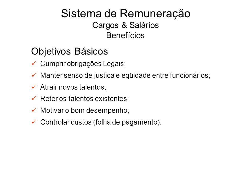 Sistema de Remuneração Cargos & Salários Benefícios Objetivos Básicos Cumprir obrigações Legais; Manter senso de justiça e eqüidade entre funcionários