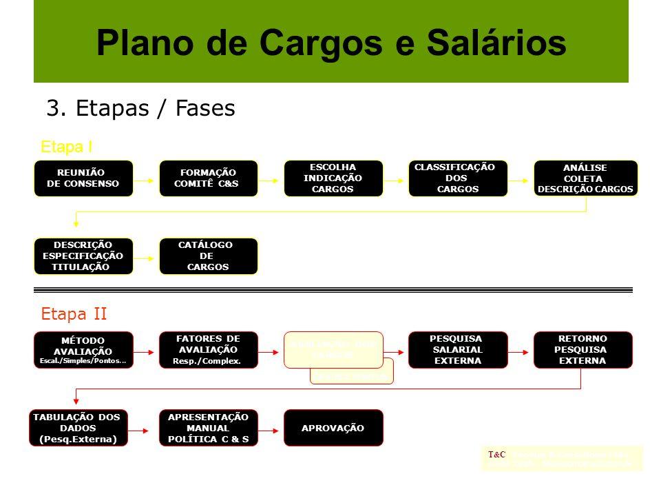 Etapa I Plano de Cargos e Salários T & C -Thomaz & Consultores Ltda. 3243 2685 - thomaztc@uol.com.br REUNIÃO DE CONSENSO FORMAÇÃO COMITÊ C&S ESCOLHA I