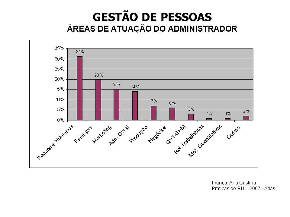 GESTÃO DE PESSOAS ÁREAS DE ATUAÇÃO DO ADMINISTRADOR França, Ana Cristina Práticas de RH – 2007 - Atlas