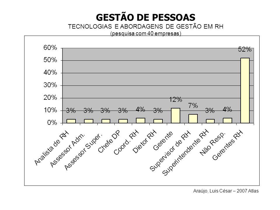 GESTÃO DE PESSOAS TECNOLOGIAS E ABORDAGENS DE GESTÃO EM RH (pesquisa com 40 empresas) Araújo, Luis César – 2007 Atlas