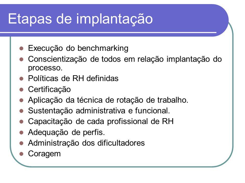 Etapas de implantação Execução do benchmarking Conscientização de todos em relação implantação do processo. Políticas de RH definidas Certificação Apl