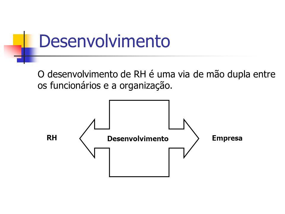 Desenvolvimento O desenvolvimento de RH é uma via de mão dupla entre os funcionários e a organização. RH Empresa