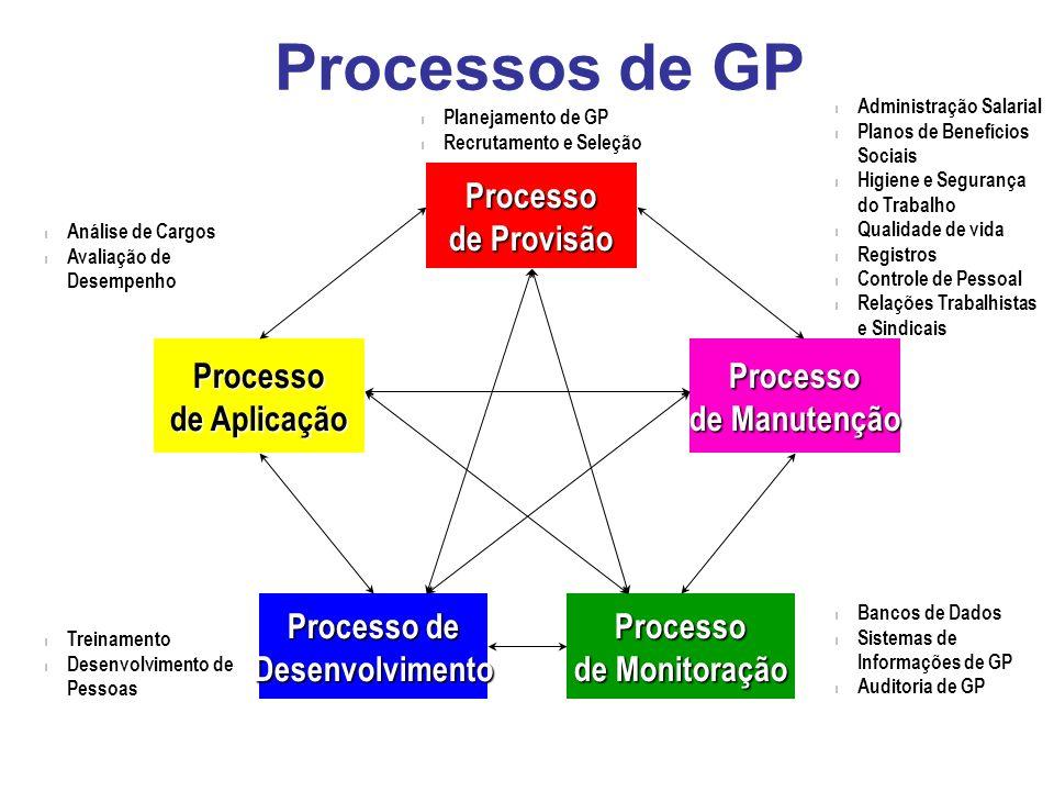 Processos de GPProcesso de Provisão Processo de Manutenção Processo de Monitoração Processo de Aplicação Processo de Desenvolvimento l Planejamento de