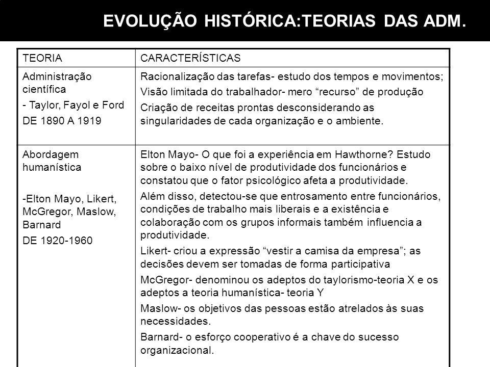 TEORIACARACTERÍSTICAS Administração científica - Taylor, Fayol e Ford DE 1890 A 1919 Racionalização das tarefas- estudo dos tempos e movimentos; Visão