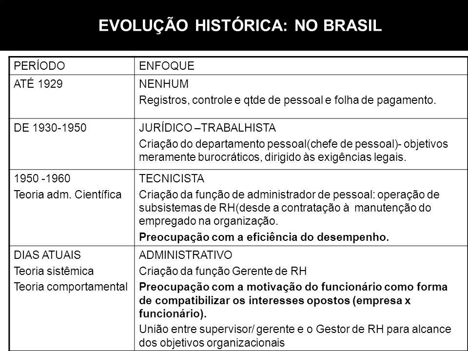 EVOLUÇÃO HISTÓRICA: NO BRASIL PERÍODOENFOQUE ATÉ 1929NENHUM Registros, controle e qtde de pessoal e folha de pagamento. DE 1930-1950JURÍDICO –TRABALHI