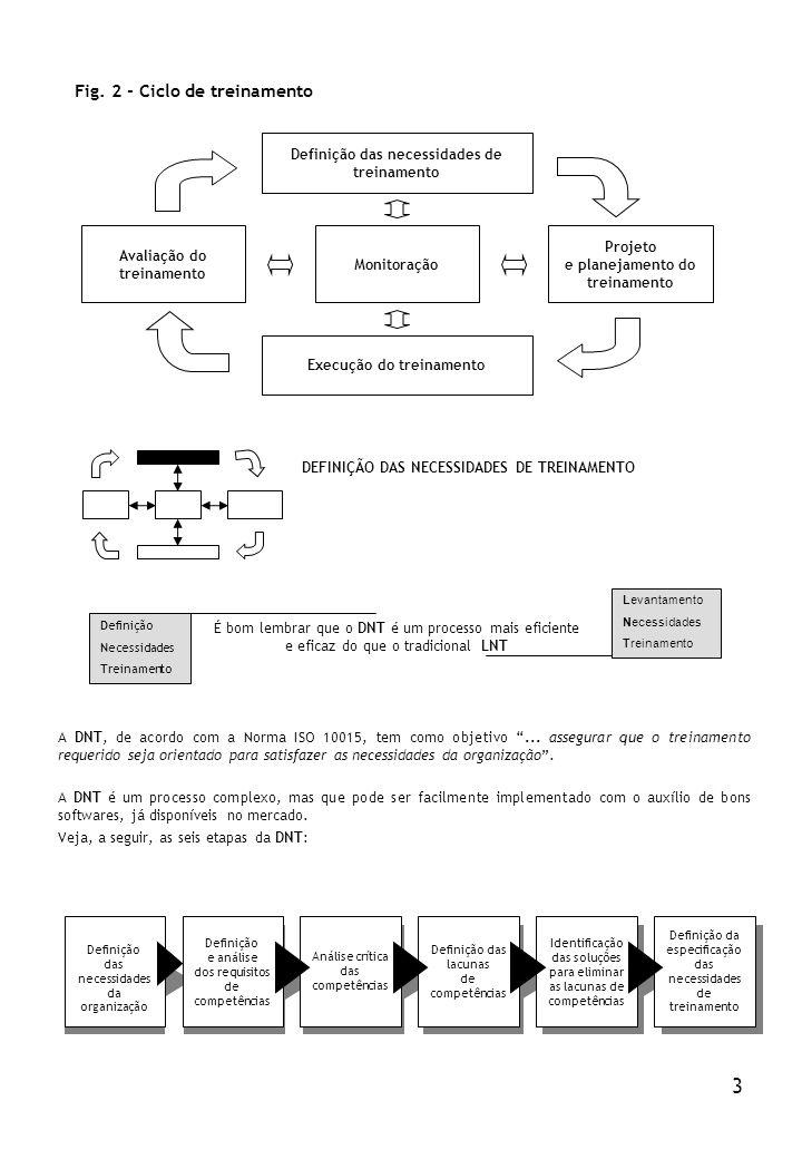 Definição das necessidades de treinamento Execução do treinamento Avaliação do treinamento Monitoração Projeto e planejamento do treinamento Fig. 2 -