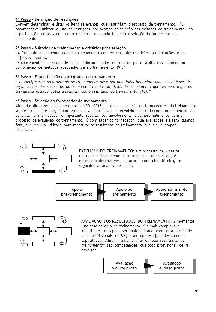 Apoio ao final do treinamento Apoio ao treinamento Apoio pré-treinamento 1º Passo – Definição de restrições Convém determinar e listar os itens releva