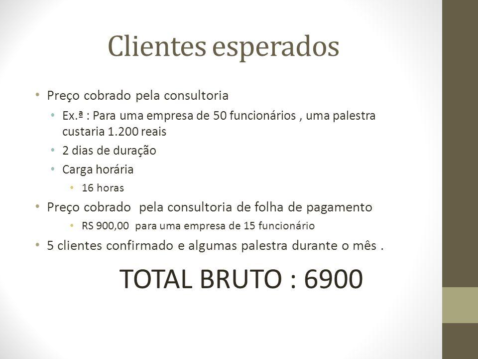 Clientes esperados Preço cobrado pela consultoria Ex.ª : Para uma empresa de 50 funcionários, uma palestra custaria 1.200 reais 2 dias de duração Carg