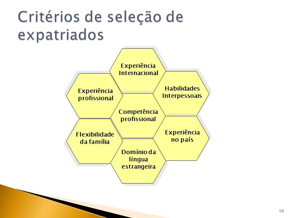 10 Experiência Internacional Competência profissional Domínio da língua estrangeira Experiência no país Habilidades Interpessoais Experiência profissi