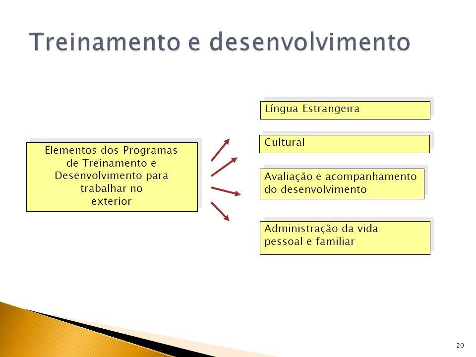 20 Elementos dos Programas de Treinamento e Desenvolvimento para trabalhar no exterior Elementos dos Programas de Treinamento e Desenvolvimento para t